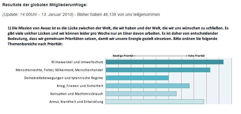 Avaaz Umfrage