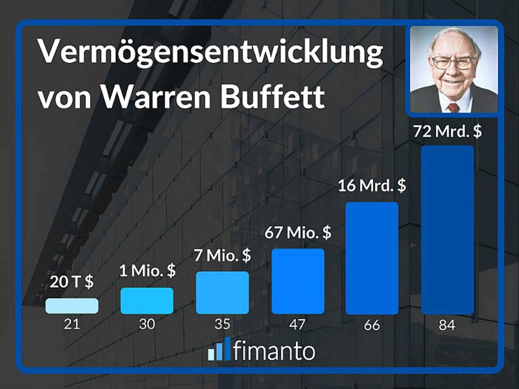 Warren-Buffet-Photo-und-Gra